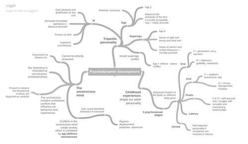Psychodynamic Assumptions Mind-maps