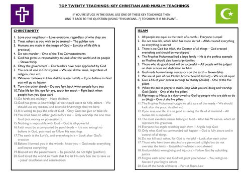 Top teachings (Islam and Christianity)