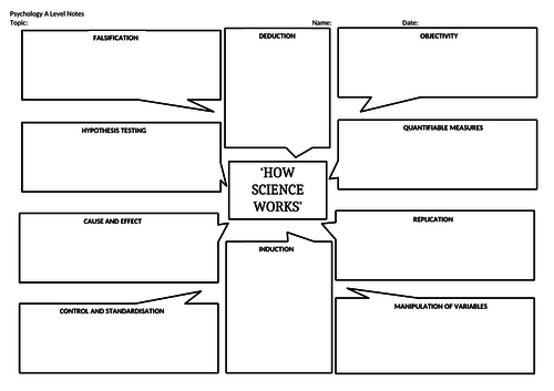 OCR Psychology: How Science Works
