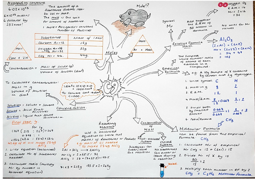 CC9 Revision Mindmap, Edexcel Combined Science 'Chemical Calculations'