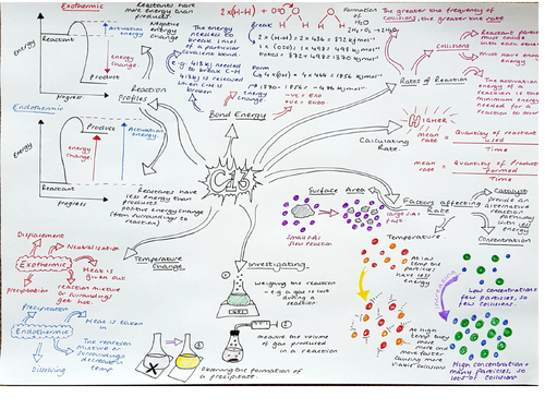 CC13, Revision Mindmap, Edecel Rates of Reactions