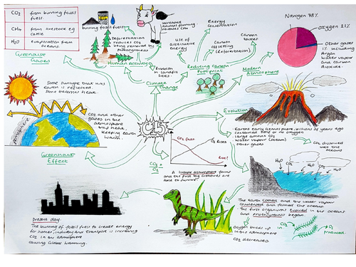 CC15, Revision Mindmap, Edexcel 'Earth and the Atmosphere'