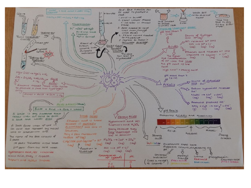 CC8 Revision Mindmap Edexcel 'Acids & Alkalis'