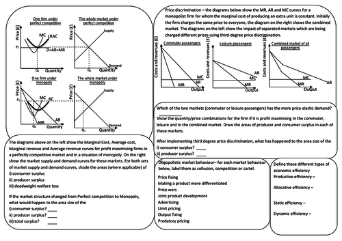 AQA A-level Economics Market structures knowledge organiser