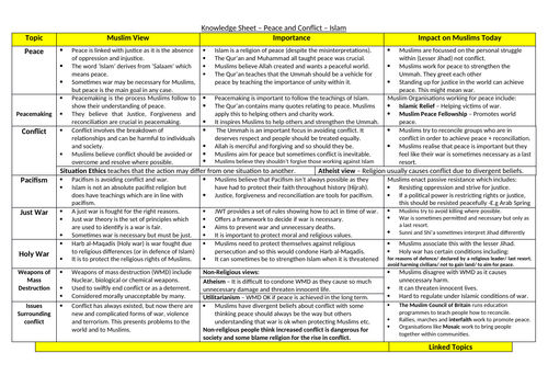 Edexcel GCSE RS - Peace and Conflict - Knowledge Organiser
