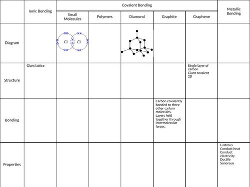 Chemical Bonding Revision Table