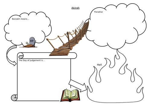 Muslim beliefs in Life After Death