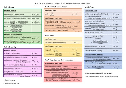 AQA GCSE Physics Equations / Formulae