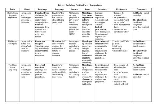edexcel conflict comparison grid by sianroe65 teaching resources. Black Bedroom Furniture Sets. Home Design Ideas