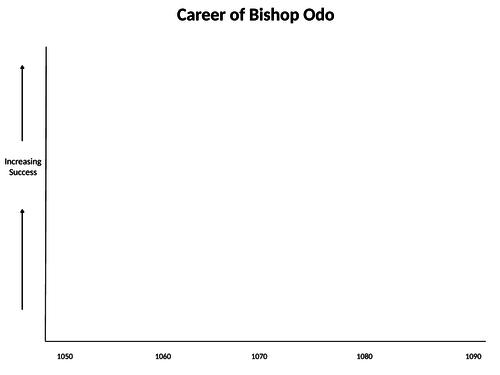 KS4 Edexcel History Anglo-Saxon & Norman England - The Career of Bishop Odo