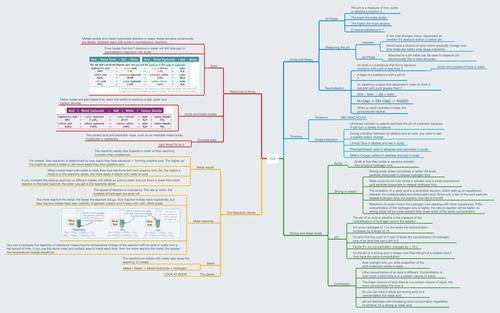 AQA 9-1 Chemistry C4 Revision MindMap