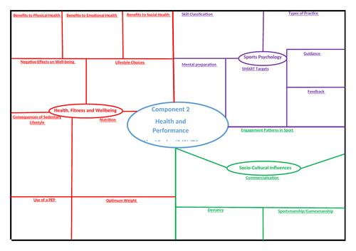 GCSE PE Edexcel 9-1 Component 2 on a page