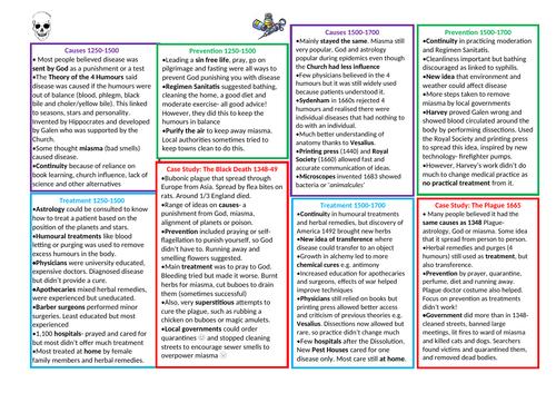 Edexcel GCSE 9-1 Medicine revision in 2 pages
