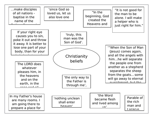 AQA RS GCSE: CHRISTIANITY BELIEFS QUOTE SHEET