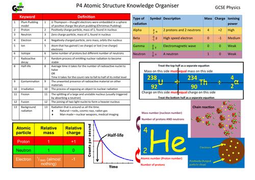 GCSE Physics - Atomic Theory Knowledge organiser
