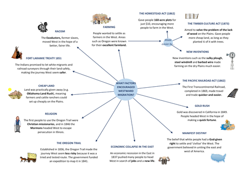 Edexcel GCSE 9-1 History: American West - Why People Moved West mindmap