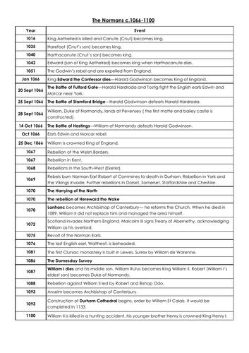 The Normans Timeline c.1066-1100 - AQA GCSE History - British Depth Study - Norman England