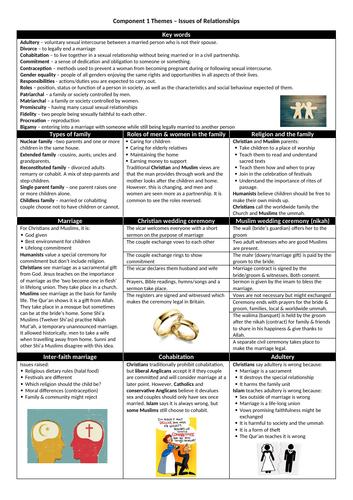 Eduqas GCSE themes: knowledge organisers