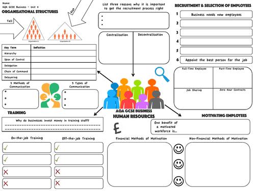 AQA GCSE Business (9-1) - Human Resources Revision Map
