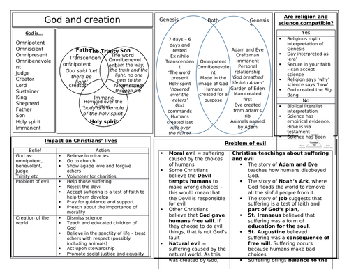 AQA RS GCSE REVISION INFORMATION SHEET CHRISTIANITY