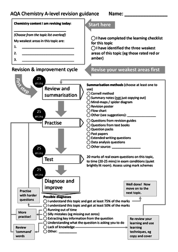 AQA A-level Chemistry revision guidance