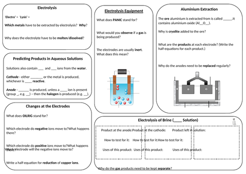 Electrolysis (C6) Revision Summary Sheet/Mat