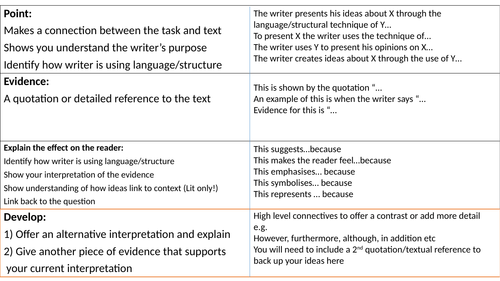 PEED Analytical Paragraph Structure
