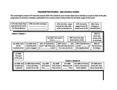 Mansfield Park timeline