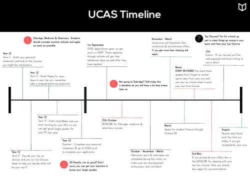 Uni Timeline I UCAS