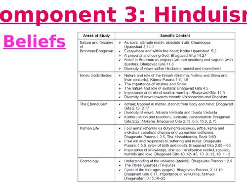 Eduqas GCSE Hinduism revision powerpoint