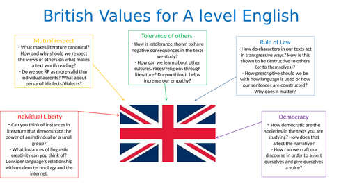 POSTER - British Values for A level English courses