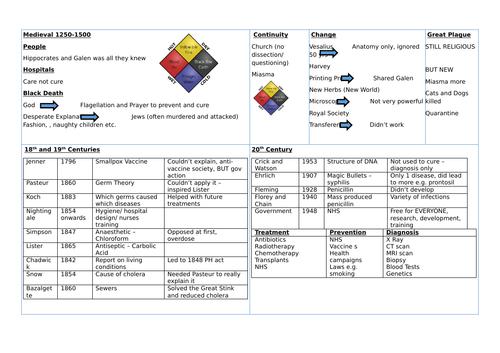 Medicine revision page