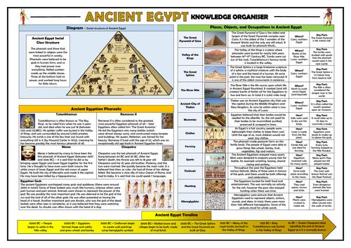 Ancient Egypt Knowledge Organiser!