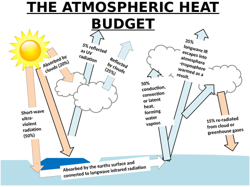 A-LEVEL GEOGRAPHY - ATMOSPHERIC HEAT BUDGET AND GLOBAL INSOLATION PATTERNS