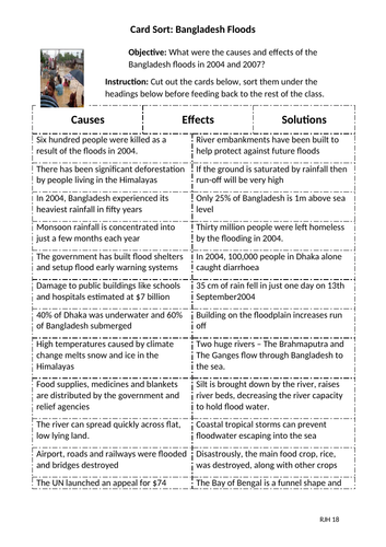 Card Sort: Bangladesh Floods