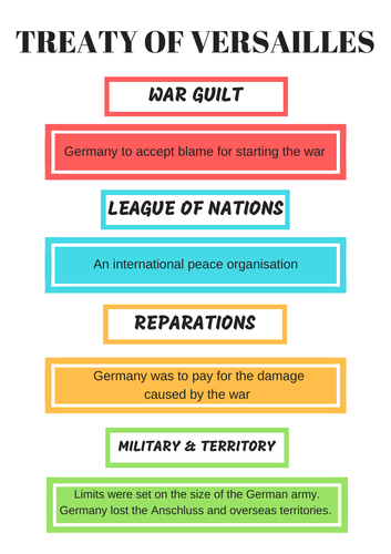 Treaty of Versailles Key terms Poster