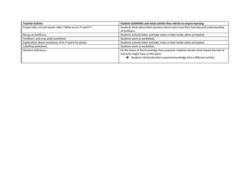 Fertiliser (Part 1 and 2)