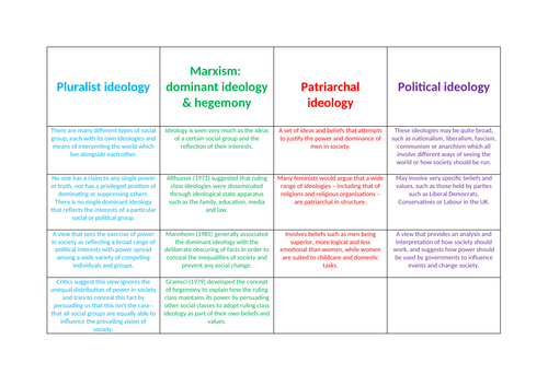 AQA A Level Beliefs in Society - Ideology & Science Unit