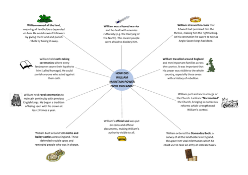 Edexcel GCSE 9-1 History: Norman England - How did William get Control mindmap