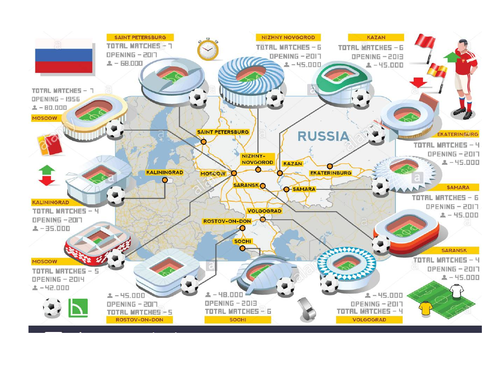 RUSSIA 2018 FIFA WORLD CUP STADIUM MATHS PROBLEMS DIFFERENTIATED WITH MARK SCHEME