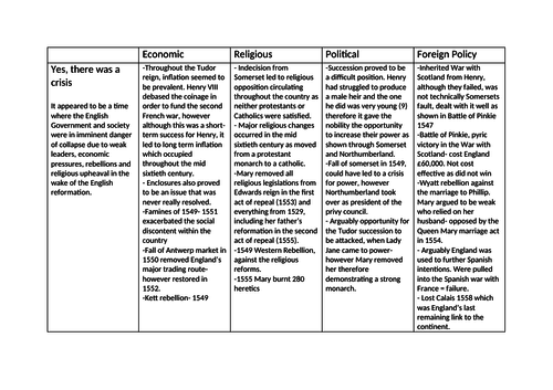 Mid Tudor Crisis Revision Table