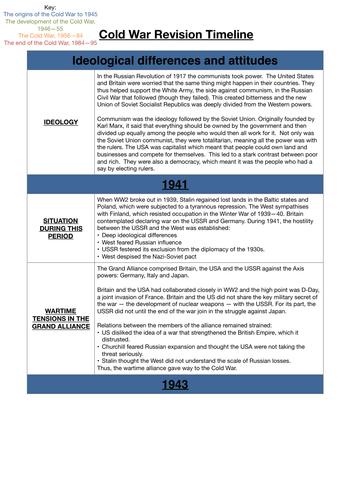 Cold War in Europe timeline: 1943 - 91