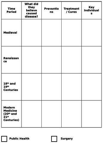 Edexcel GCSE History revision worksheets/booklets (Medicine, American West, Normans, Nazi Germany)