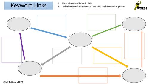 Keyword Link Map