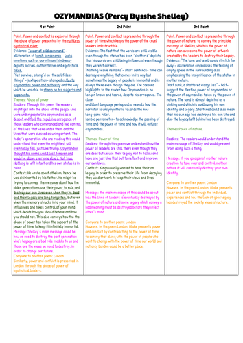 AQA GCSE English literature 9-1 Ozymandias PETER points