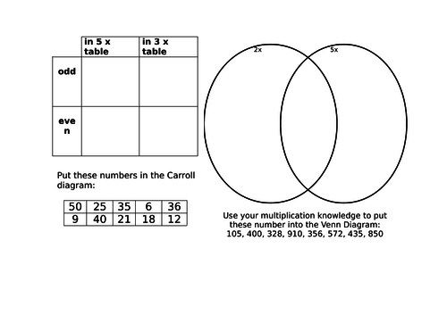 Carroll and Venn diagrams for number
