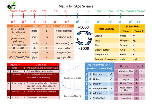 GCSE Sciences - Maths for Science Knowledge Organiser