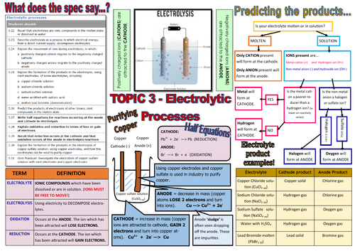 GCSE Chemistry (9-1)-TOPIC 3 Electrolysis Knowledge Organiser