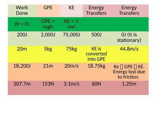 Equation worksheet: Kinetic energy, GPE and energy transfers