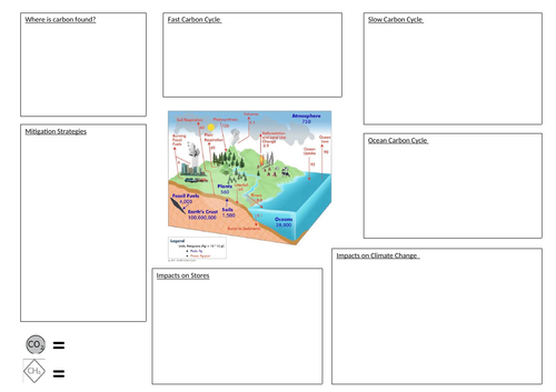 Carbon cycle revision sheet AS/A2
